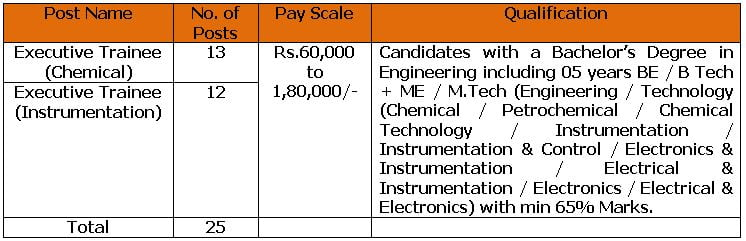 GAIL Executive Trainee Recruitment 2021- Apply Online for 25 Vacancies