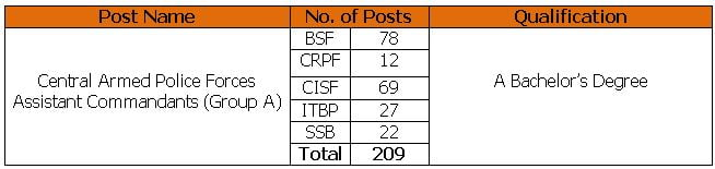 UPSC Recruitment 2021 – Apply Online for 209 Central Armed Police Forces Vacancies