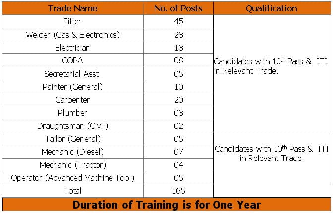 West Central Railway Trade Apprentice Recruitment 2021 – Apply Online for 165 Posts